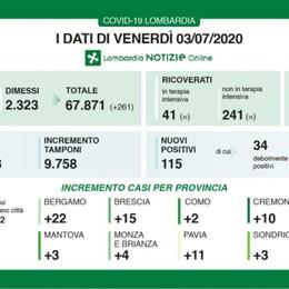 115 nuovi positivi in Lombardia Nella Bergamasca altri 22 casi