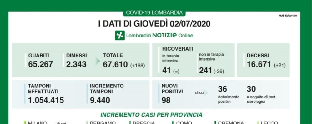 A Bergamo 23 nuovi casi positivi In Lombardia 21 decessi per Covid