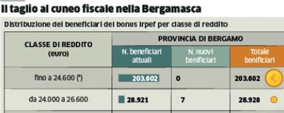 Buste paga, il bonus sale da 80 a 100 euro Ne beneficeranno 300 mila bergamaschi