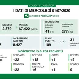 Covid, in Lombardia 6 decessi A Bergamo 22 nuovi casi