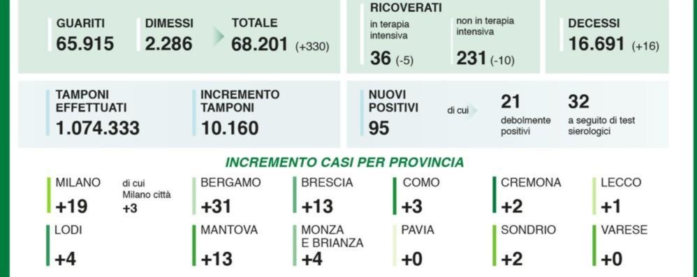 Covid, in Lombardia 95 positivi I nuovi contagi a Bergamo sono 31
