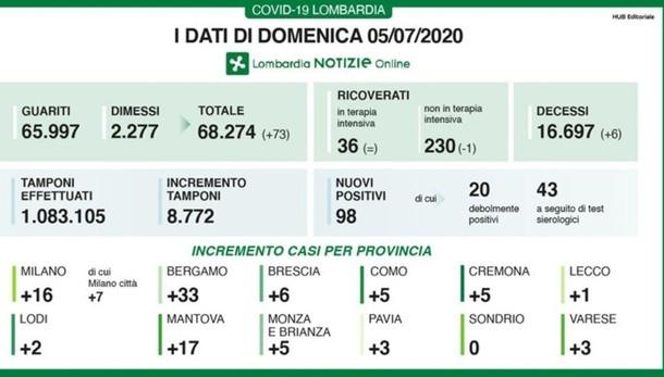 Lombardia, +98  positivi e 6 decessi Covid, a Bergamo +33 nuovi casi