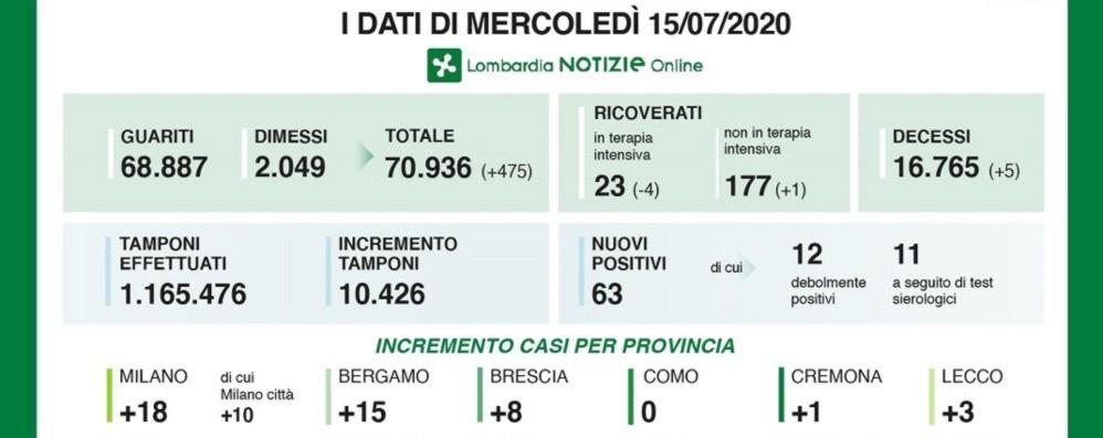 In Lombardia 63 positivi e 5 deceduti In Bergamasca 15 nuovi casi - I dati