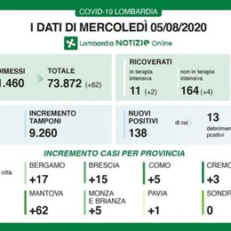 Covid, 17 nuovi casi a Bergamo Lombardia: 138 positivi e 5 decessi
