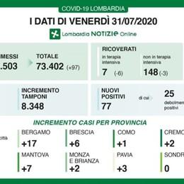 Covid, 17 nuovi casi a Bergamo Lombardia: 77 positivi e 4 decessi