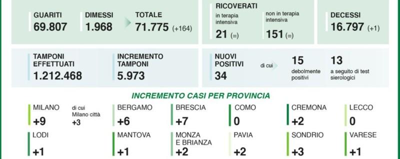 Covid, 34 nuovi casi in Lombardia Nella Bergamasca 6 positivi thumbnail