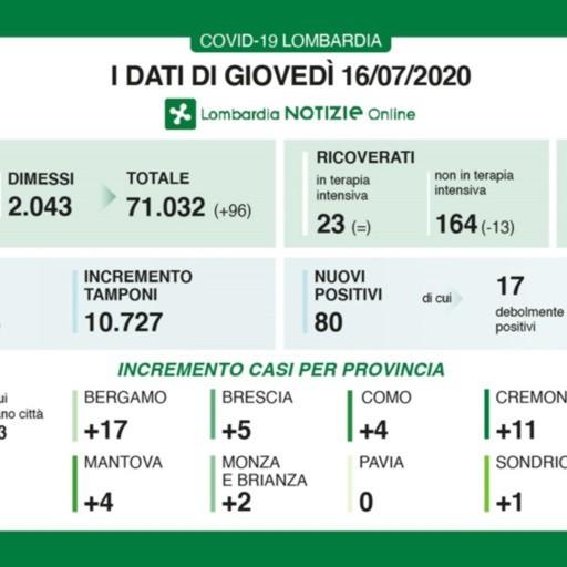 Covid, 80 nuovi casi in regione Ancora dieci vittime in Lombardia
