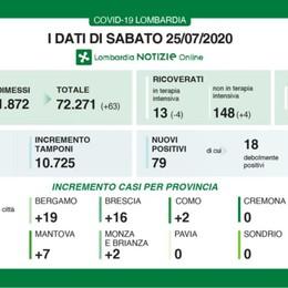 Covid, a Bergamo 19 nuovi casi Lombardia, secondo giorno senza decessi