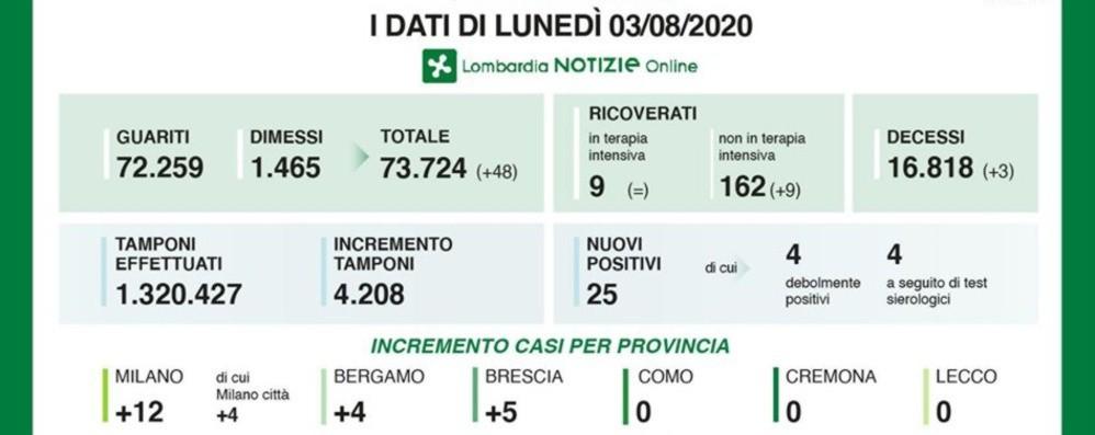Covid, a Bergamo 4 nuovi casi Lombardia: 25 positivi e 48 guariti