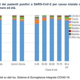 L'Istat: Covid causa diretta di morte in quasi 9 casi positivi su dieci in Italia
