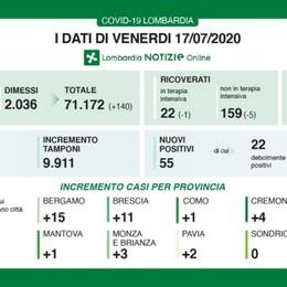 Lombardia, 55 nuovi positivi al covid Dati ancora in calo: a Bergamo 15 casi