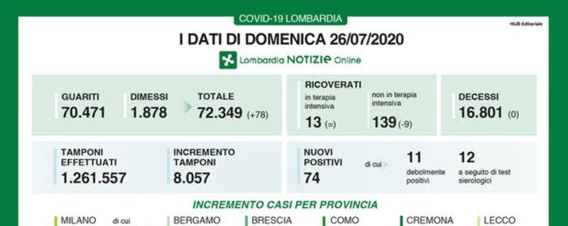Lombardia, tre giorni senza decessi Covid, a Bergamo 25 nuovi casi positivi thumbnail
