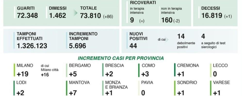 Coronavirus, 5 nuovi casi a Bergamo In Lombardia 44 positivi e un decesso