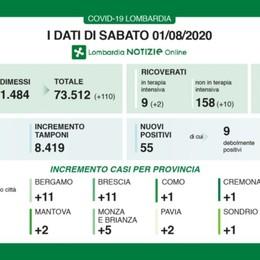 Covid a Bergamo 11 nuovi casi Lombardia, un decesso e 55 positivi
