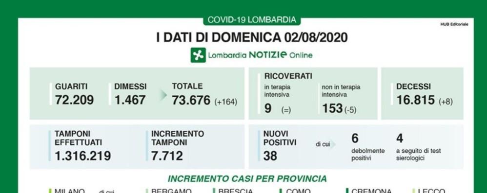 Covid, a Bergamo 9 nuovi casi In Lombardia +38 e 8 decessi
