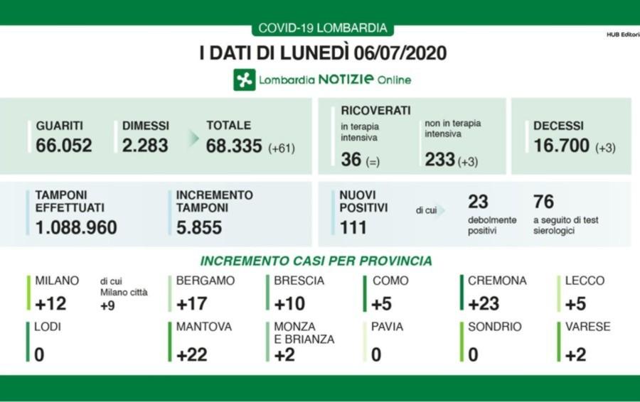 Lombardia, 111 nuovi casi e 3 decessi A Bergamo 17 tamponi positivi