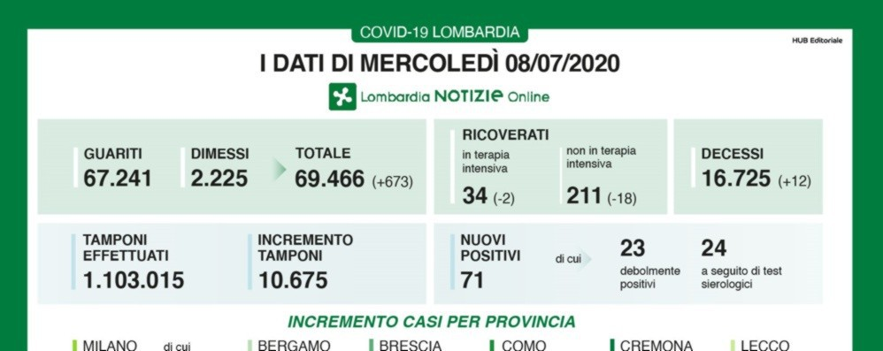 Covid, in Lombardia 12 decessi A Bergamo sono 30 i nuovi casi positivi
