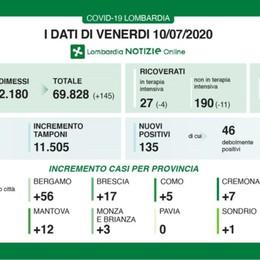 Aumentano i contagi a Bergamo 56 nuovi positivi, in Lombardia 135