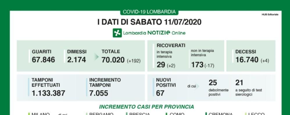 Coronavirus, a Bergamo 5 nuovi casi Lombardia, quattro decessi e +67 positivi