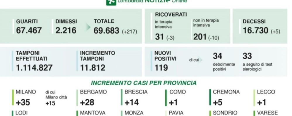 Lombardia, 119 nuovi contagiati A Bergamo sono 28 i positivi
