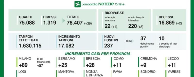 Covid, 25 nuovi casi nella Bergamasca Lombardia: 17.082 tamponi, 237 positivi thumbnail