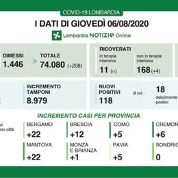 In Lombardia altri  118 positivi, 5 decessi Covid, a Bergamo ci sono 22 nuovi casi