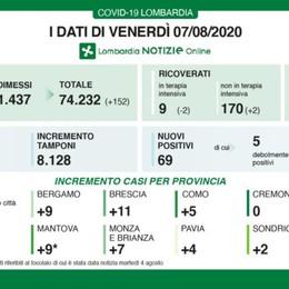 Covid, 9 nuovi casi a Bergamo Lombardia: 69 positivi, 152 guariti