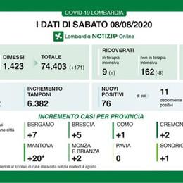 In Lombardia 76 nuovi casi e 3 decessi Covid, a Bergamo +7 positivi