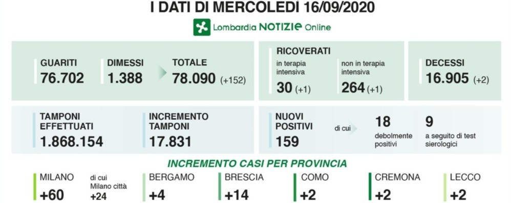 Coronavirus, 4 nuovi casi a Bergamo Lombardia: 17.831 tamponi, 159 positivi