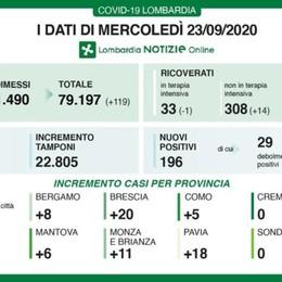 Coronavirus, a Bergamo 8 nuovi casi Lombardia: 22.805 tamponi, 196 positivi