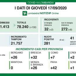 Covid, 26 nuovi casi nella Bergamasca Lombardia: 21.757 tamponi, 281 positivi