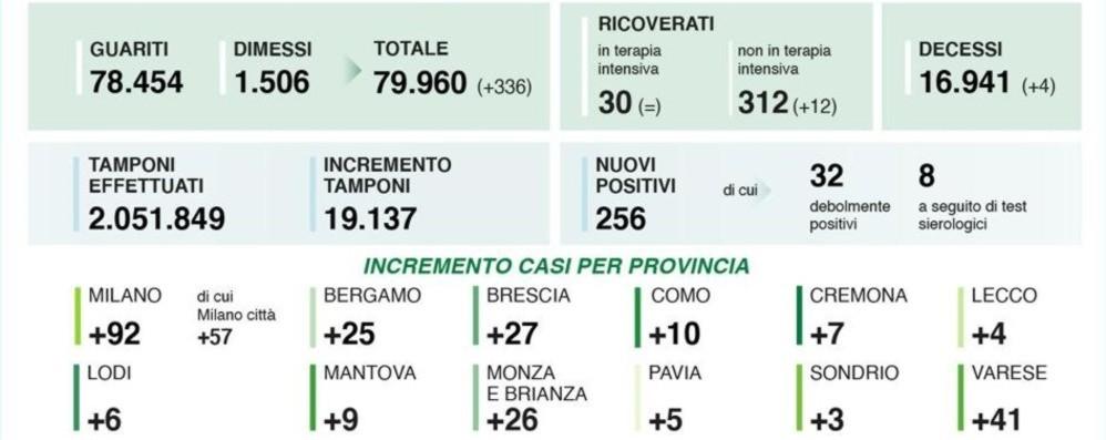 Coronavirus, a Bergamo 25 nuovi casi Lombardia: 19.137 tamponi, 256 positivi