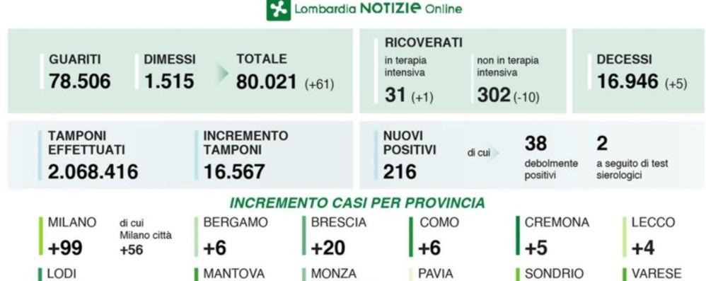 Covid, 216 nuovi positivi in Lombardia Cinque decessi, a Bergamo 6 nuovi casi