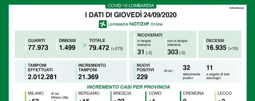 Covid, 229 i nuovi casi (1% dei tamponi)  Bergamo +15, in Lombardia 10 decessi