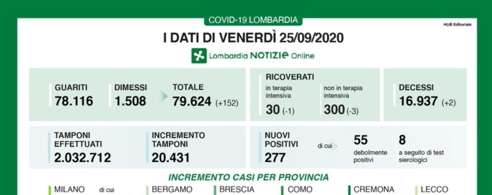 Covid, +277 positivi (1,3% dei tamponi) A Bergamo +14, in Lombardia tre decessi