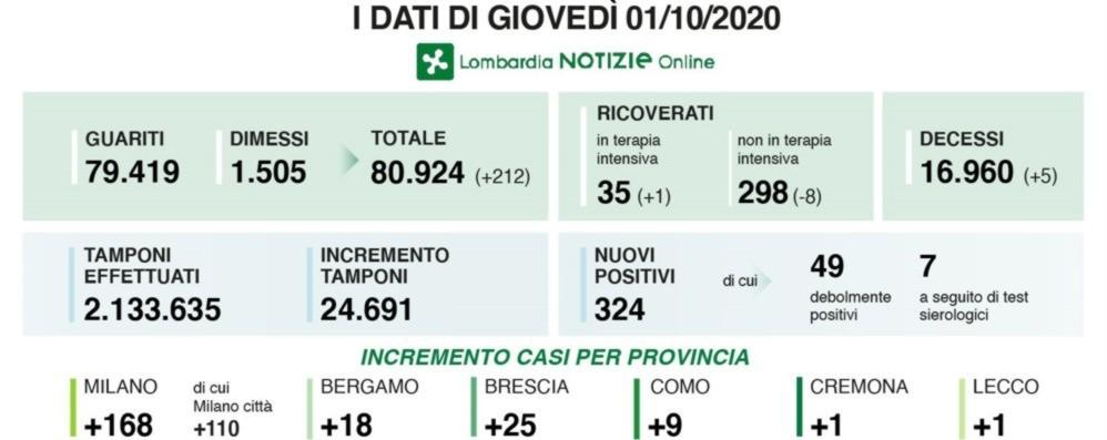 Covid, 18 nuovi casi nella Bergamasca In Italia 2.548 positivi nelle ultime 24 ore