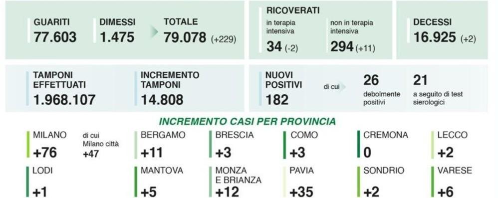 Covid, 11 nuovi casi nella Bergamasca Lombardia: 14.808 tamponi, 182 positivi