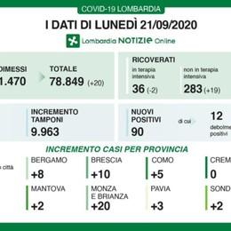 Covid, 8 nuovi casi a Bergamo Lombardia: 9.963 tamponi, 90 positivi