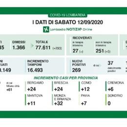 Covid, nessuna vittima in Lombardia Ancora 269 i positivi: 24 a Bergamo