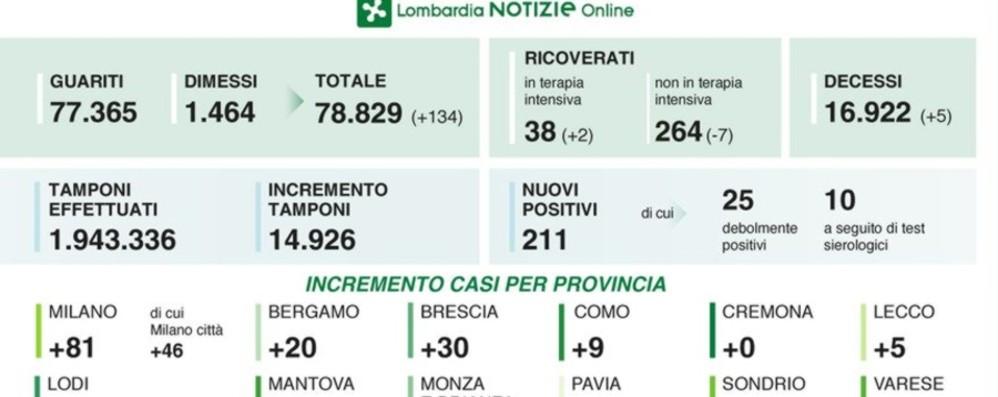 In Lombardia 211 nuovi casi, 5 morti +2 in terapia intensiva, Bergamo +20 positivi