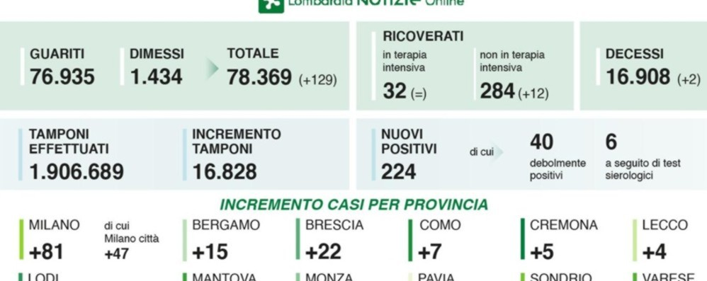 In Lombardia 224 nuovi casi, 2 decessi Coronavirus, a Bergamo 15  positivi