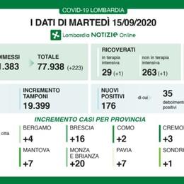 Lombardia, 176 nuovi casi e due decessi Coronavirus, a Bergamo 4 positivi