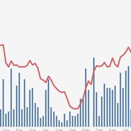 Nell'ultimo mese stroncati 36 mini focolai Da metà agosto trend stabile - Infografica