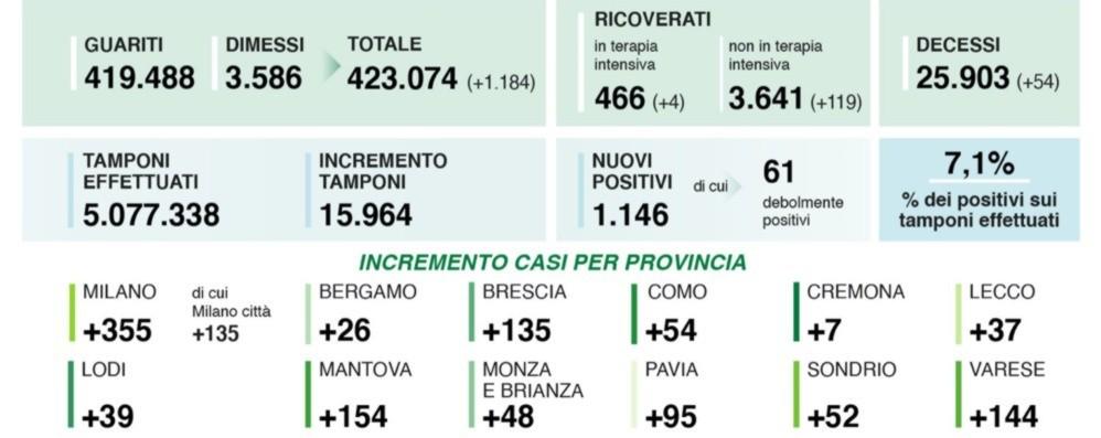 Covid, in Lombardia 1.146 nuovi positivi A Bergamo 26 casi. Quasi 16 mila i tamponi