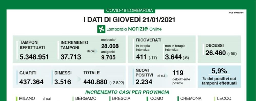 Covid, a Bergamo 106 nuovi positivi Lombardia: - 17 in terapia intensiva e 55 decessi