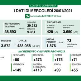 Covid, a Bergamo 80 nuovi positivi Lombardia: +1.876 casi e 66 decessi