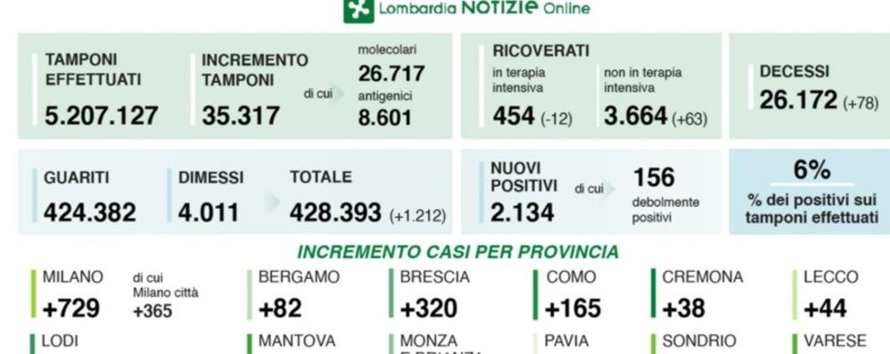 Covid a Bergamo, 82 casi in 24 ore Il tasso di positività si attesta sul 6%