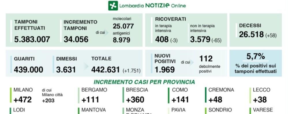 Covid, in Lombardia 1.969 contagi e 58 vittime Tasso di positività al 5,7%. Bergamo: 111 casi