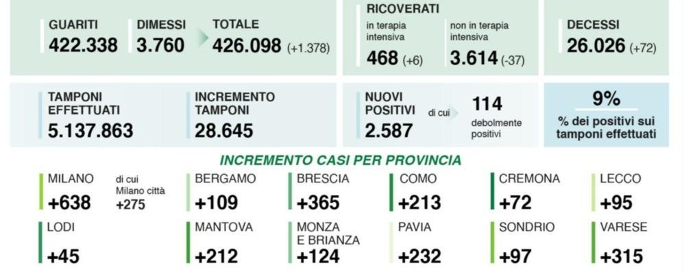 Covid, in Lombardia 2.587  positivi e 72 vittime  A Bergamo 109 casi. Oltre 28 mila i  tamponi