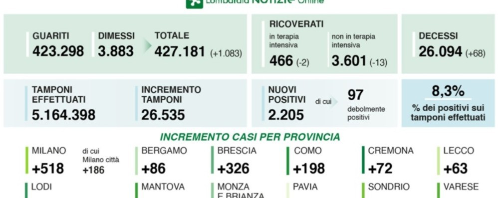 Covid Lombardia, 2.205 nuovi casi 68 decessi, a Bergamo +86 positivi